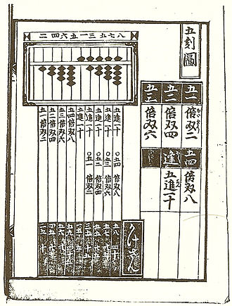 Japanese mathematics - The soroban in Yoshida Koyu's Jinkōki (1641 edition)