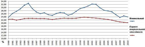 Рост экономики сша депозит 100 ecn форекс становится популярней торговцам надоели проскальзывания задержки