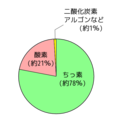 空気の組成比率 小学生用.png