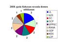 2009 vēlēšanas Ķekavas novads.PNG