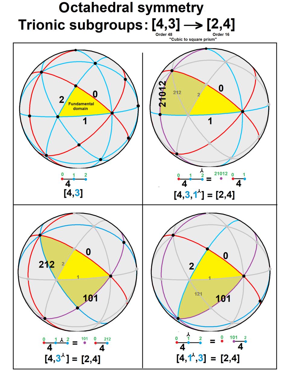432 trionic subgroups