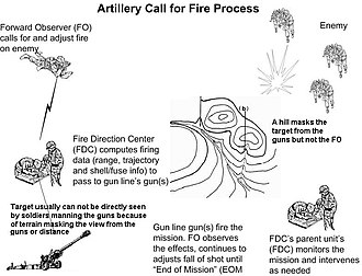 Field artillery - Calling in and adjusting artillery fire on a target visible to a forward observer but not to the soldiers manning the guns, themselves