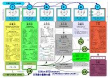 Japanese verb conjugation - Wikipedia