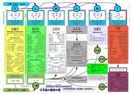 活用日语 Wikiwand