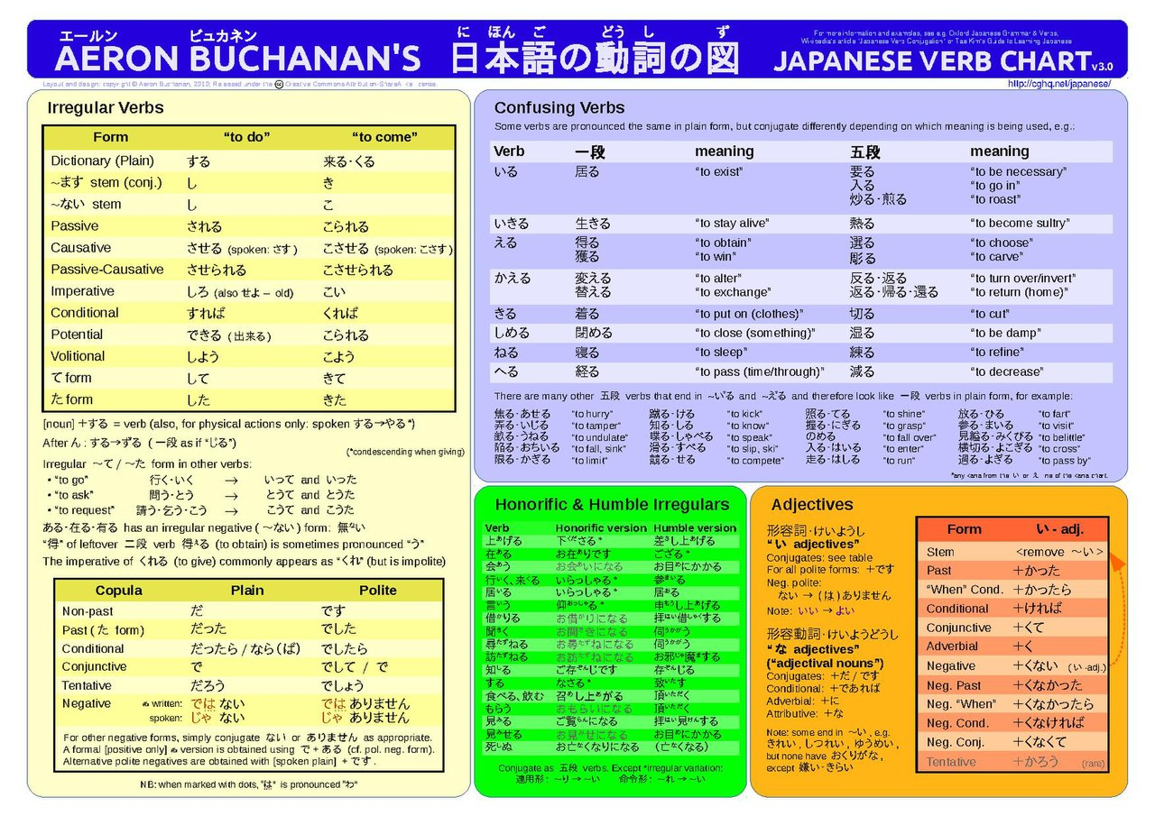 japanese verb conjugation online dating Translations in context of dating in english translation dictionary spell check conjugation grammar documents and website he joined a japanese dating.