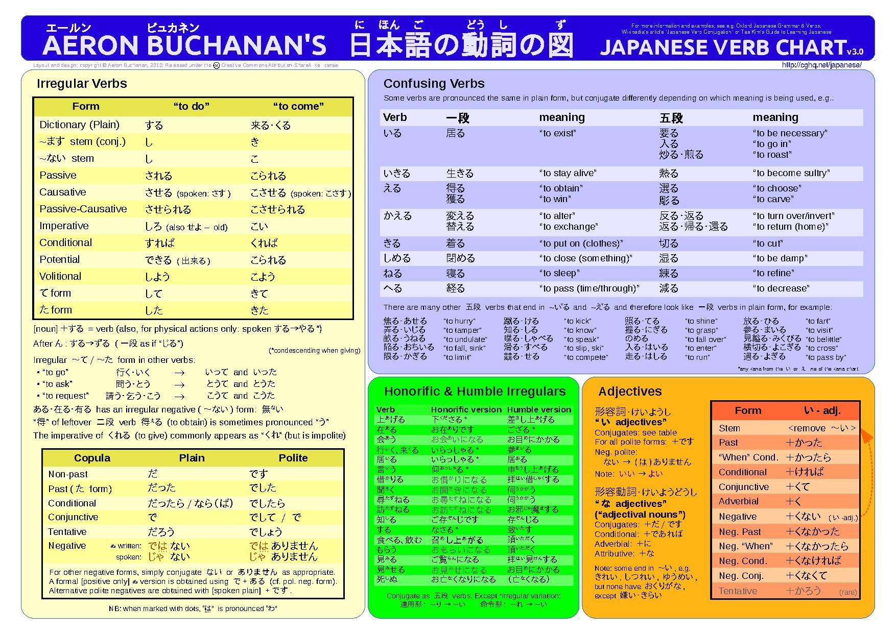 Learn Japanese Pdf