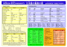 Japanese irregular verbs - Wikipedia