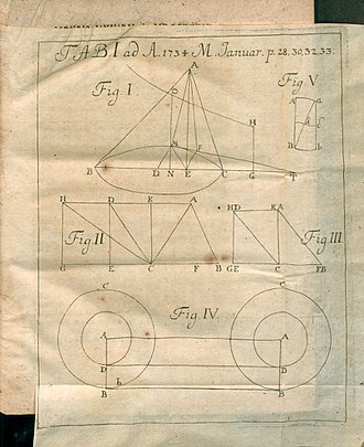 Cone - Illustration from Problemata mathematica... published in Acta Eruditorum, 1734