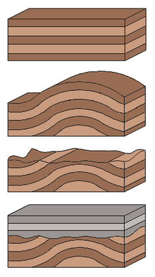 EvC Forum: Evidence that the Great Unconformity did not Form ...