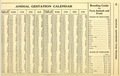 Animal gestation calendar for horses - cows - sheep - pigs -1917.tiff