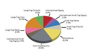 Investment portfolio diversification strategy failure human capital investment an international comparison of strategic management