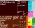 Bahrain Export Treemap.png