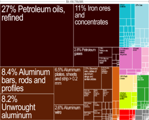 Economy of Bahrain - Graphical depiction of Bahrain's product exports in 28 color-coded categories as of 2010.