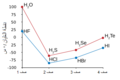 Boiling-points Chalcogen-Halogen.Ar.png