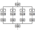 CASE-IF-THEN-END flowchart.png