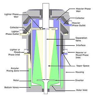 Centrifugal extractor - Fig 2. Cutaway view showing the flow path of the respective liquids