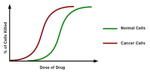 Chemotherapy dose response graph