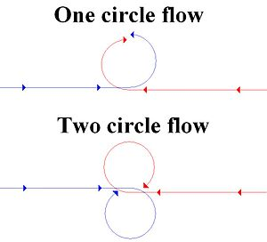Basic fighter maneuvers - Circle flow