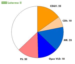 Leterme II Government - Image: Coalitiezetels Leterme II