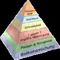 Coerver pyramide.png