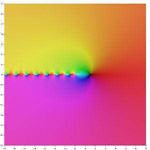 Polygamma function - Image: Complex Polygamma 0