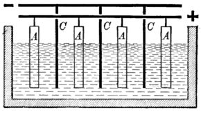apparatus for electrolytic refining of copper