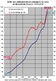 Dette publique France 1978-2010.png