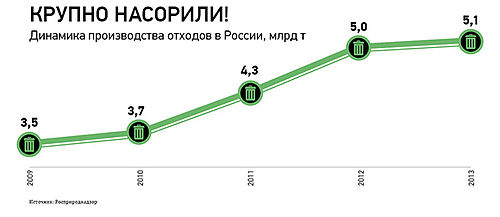 Dynamics of production of waste in Russia.jpg
