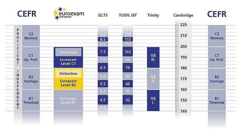File:EUROEXAM CEFR equivalence.jpg