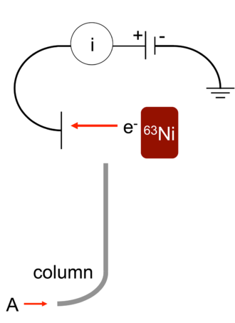 Electron capture detector - Schematic of an electron capture detector for a gas chromatograph with a <sup>63</sup>Ni source.
