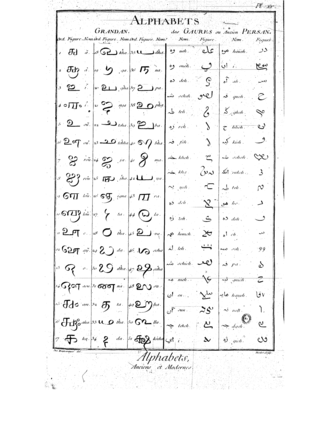 Avestan alphabet - Avestan chart on p138 in l'Encyclopédie
