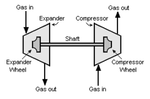Turboexpander - Schematic diagram of a turboexpander driving a compressor