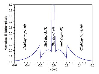 Slot-waveguide - E-field profile of a 2D slot-waveguide. E-vector is parallel to the y-axis