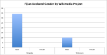 chart showing 100 per cent male participation on Fijian language Wikiprojects