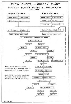 Edward B. Durham - Flow Sheet of Quarry Plant, 1910