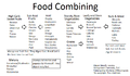 Food Combining guide.png