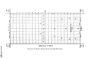 Gridiron football - 1904 diagram of an American football field (1904). In this period lines were painted along the length of the field as well as the width, making a checkerboard pattern