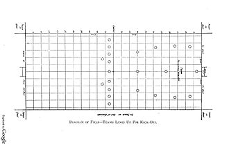1904 diagram of an American football field (1904). In this period lines were painted along the length of the field as well as the width, making a checkerboard pattern Football Diagram 1904.jpg
