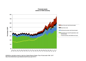 Flow of funds - Financial assets of broad sectors of USA economy, 1945–2009. Source: Federal Reserve System, flow of funds data.