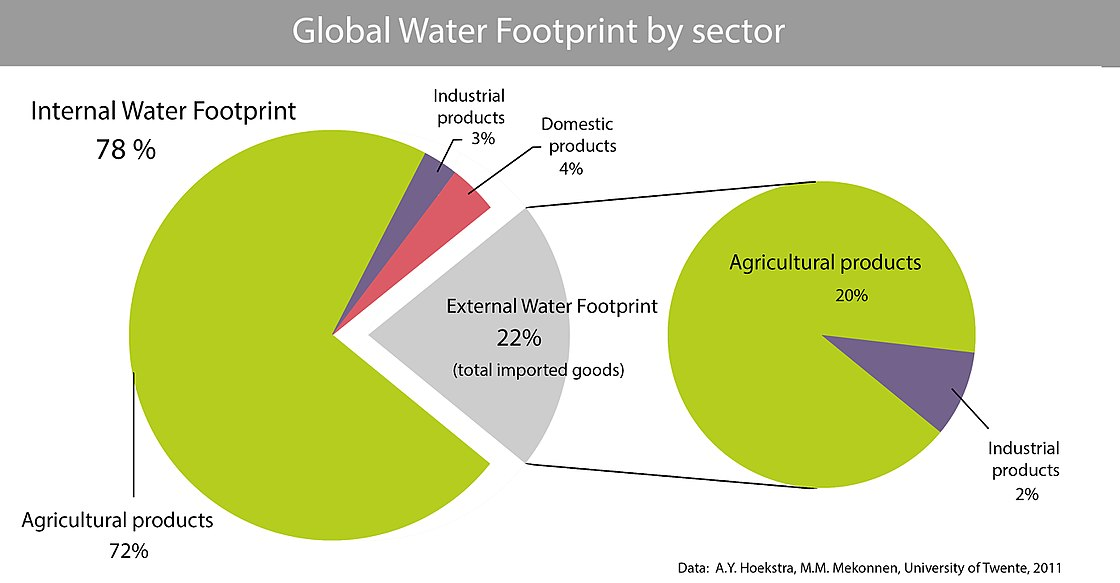 Global average numbers and composition of all national water footprints, internal and external GlobalWaterFootprint by sector.1500.jpg