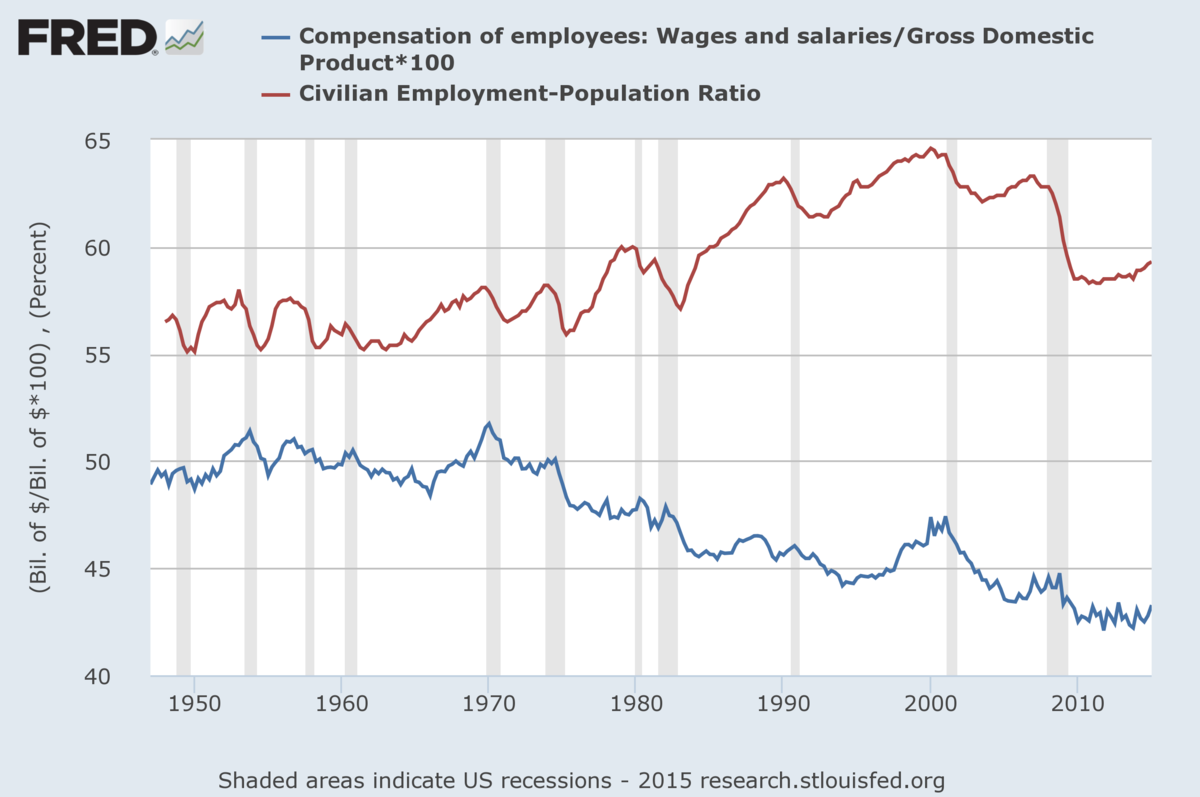 education and employment relationship history