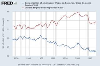 Employment-to-population ratio formula