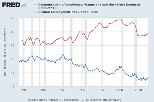 The wage share (arguably) as countercyclical, but also as a lagging indicator with respect to the employment rate as procyclical indicator in the USA Goodwin2 fredgraph.png