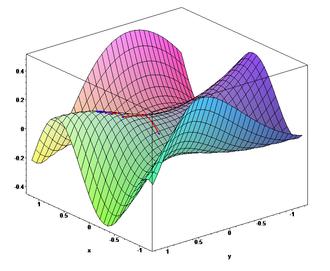 Gradient descent - The gradient descent algorithm in action. (2: surface)