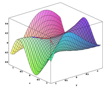 Gradient descent - Wikipedia