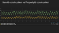 Grafana Wikidata construction ItemId objects vs PropertyId objects.png