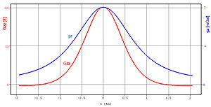 Gravity gradiometry - Fig 2. Vertical gravity and gravity gradient signals from a point source buried at 1 km depth