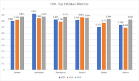List Of Districts Of Pakistan By Human Development Index Wikipedia