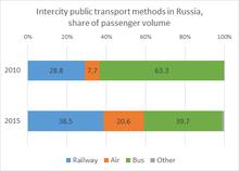 Transport In Russia Wikipedia