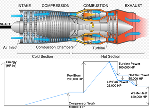 Rolls-Royce LiftSystem - Diagram of turbojet energy for LiftSystem prototype